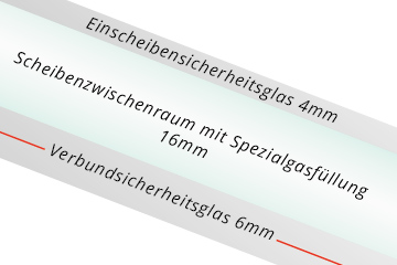 VSG-Verglasung