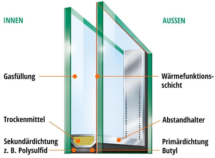 Erklärung Isolierglas Funktionsweise