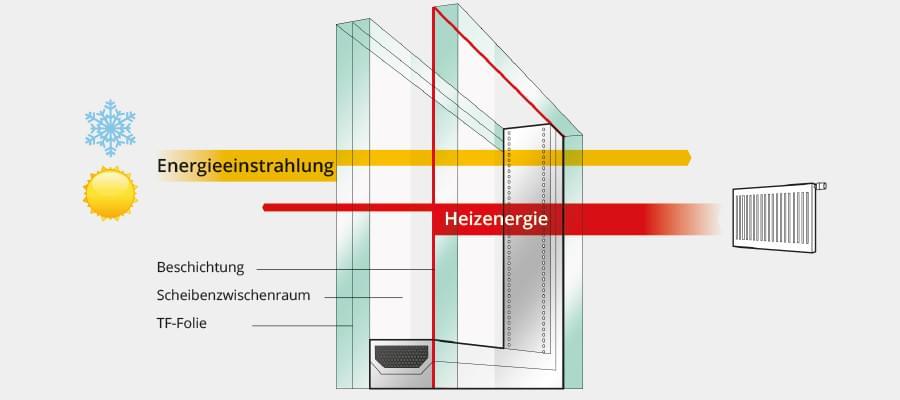 Funktionsweise von Sonnenschutzglas