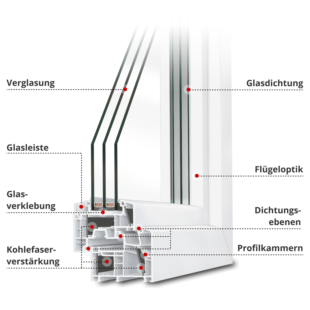 Profilbeschreibung energeto® 8000