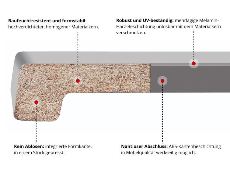 Fensterbank Modell Werzalit exklusiv