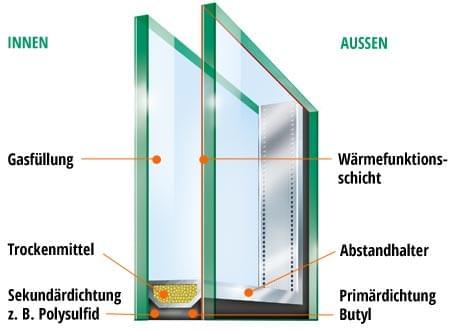 Erklärung Wärmeschutzisolierverglasung