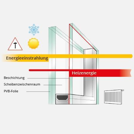 Funktionsweise einer Sicherheitsverglasung