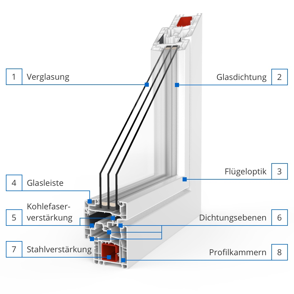 Profilerklärung IDEAL® Design