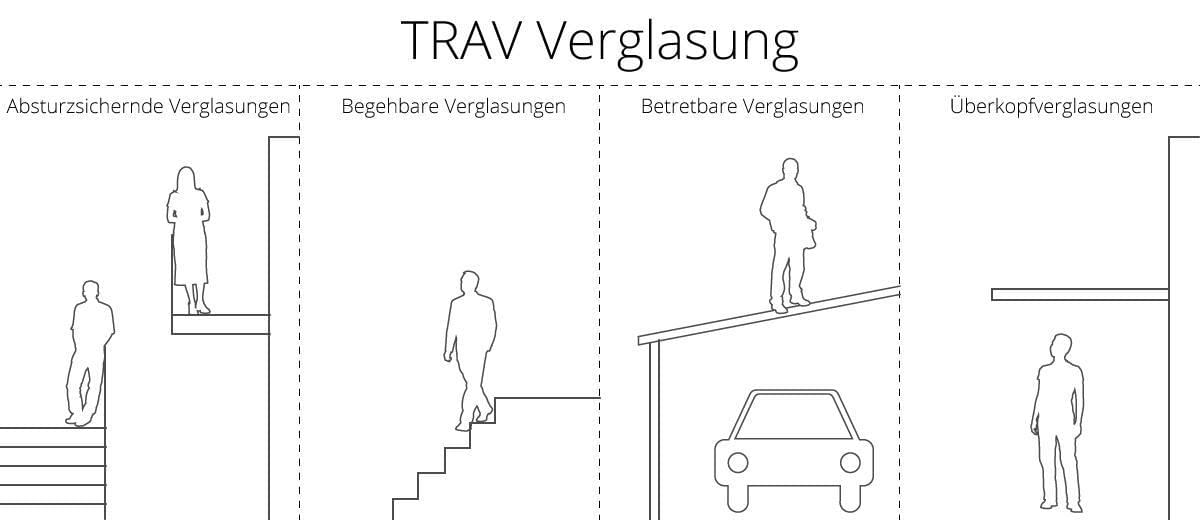 Absturzsichernde Verglasung (TRAV)