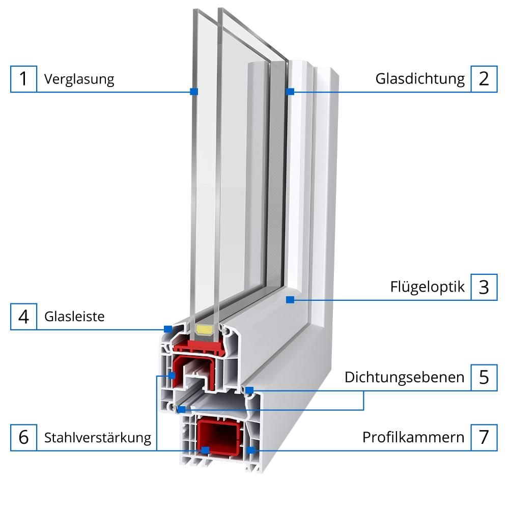aluplast ideal 4000 profil system mit ral g tezeichen. Black Bedroom Furniture Sets. Home Design Ideas